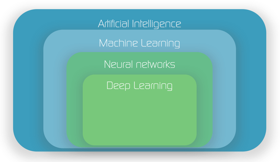 Difference between Neural Network Deep Learning, Machine Learning, AI
