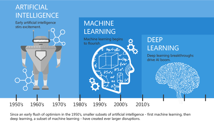 Machine Learning vs Artificial Intelligence vs Deep Learning