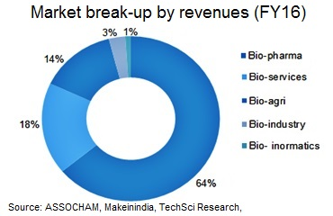 Major Segments of Biotechnology Industry in India