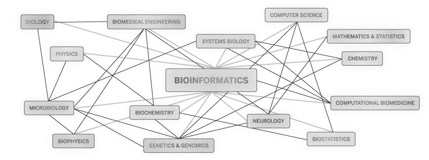 Applications of Bioinformatics in Medicine and Biotechnology