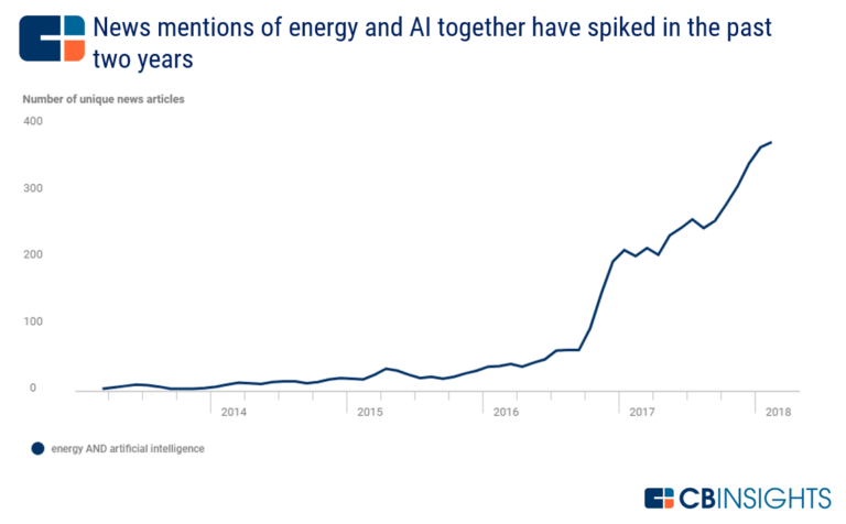 Big Data Analytics, Machine Learning and AI in the Renewable Energy Sector